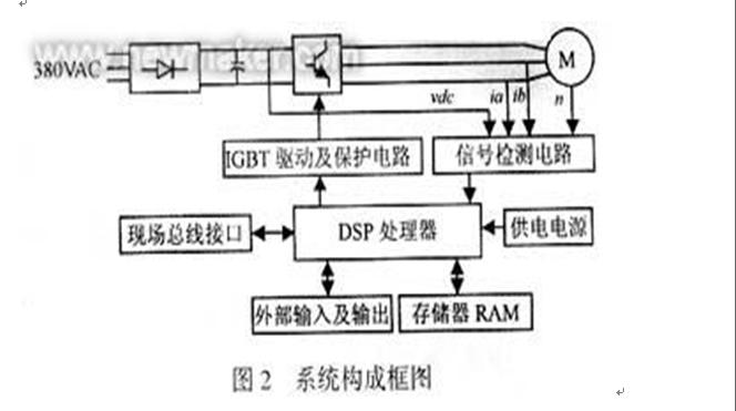 抽油机电机直接转矩控制器研制