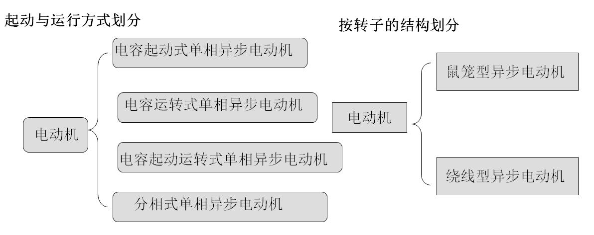 电动机分类图
