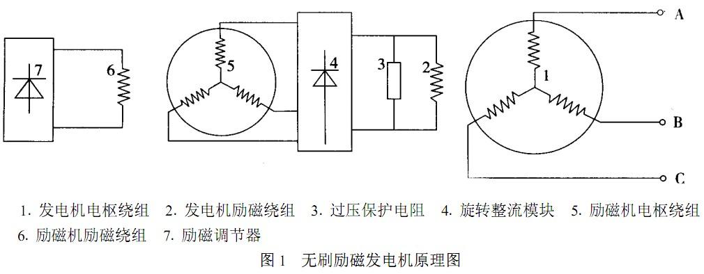 发电机励磁原理